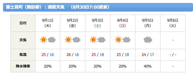 0830 ブログ用天気予報